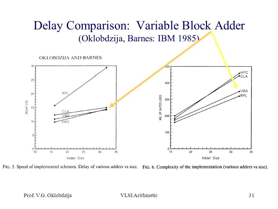 Prof. V.G. OklobdzijaVLSI Arithmetic31 Delay Comparison: Variable Block Adder (Oklobdzija, Barnes: IBM 1985)