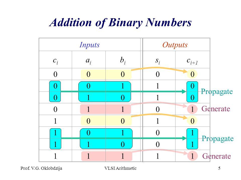 Prof. V.G. OklobdzijaVLSI Arithmetic5 Addition of Binary Numbers Propagate Generate InputsOutputs cici aiai bibi sisi c i+1 00000 00110 01010 01101 10