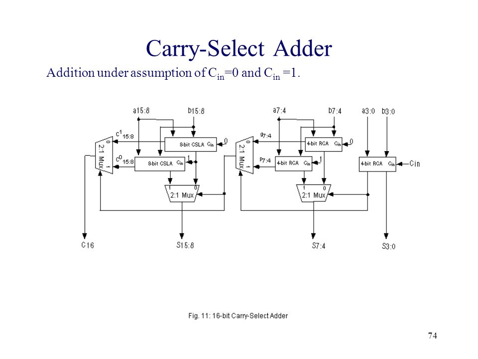 Prof. V.G. OklobdzijaVLSI Arithmetic74 Carry-Select Adder Addition under assumption of C in =0 and C in =1.