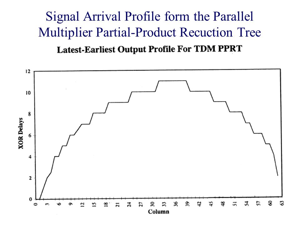 Prof. V.G. OklobdzijaVLSI Arithmetic77 Signal Arrival Profile form the Parallel Multiplier Partial-Product Recuction Tree