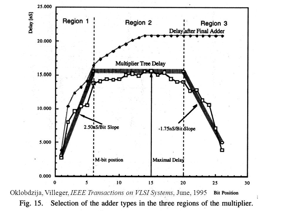 Prof. V.G. OklobdzijaVLSI Arithmetic78 Oklobdzija, Villeger, IEEE Transactions on VLSI Systems, June, 1995