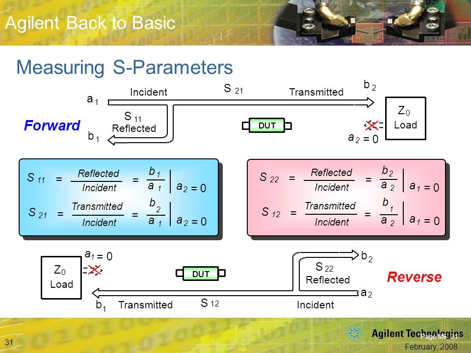 Beyond S-Parameters © Agilent Technologies, Inc. 2007 Aerospace and Defense Symposium 2007 Agilent Back to Basic February, 2008 31 Agilent Back to Bas