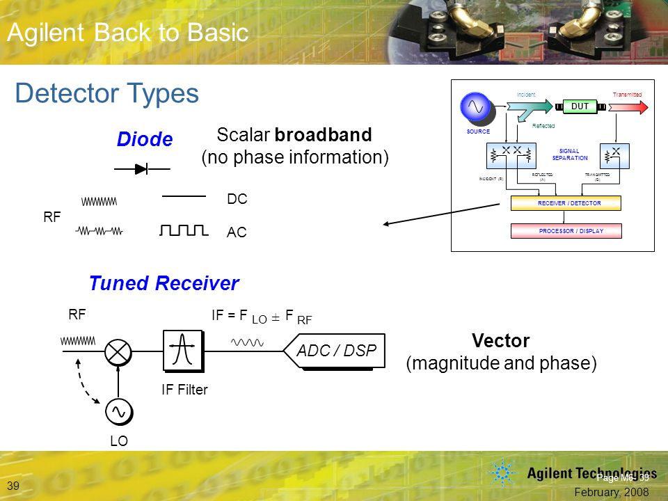 Beyond S-Parameters © Agilent Technologies, Inc. 2007 Aerospace and Defense Symposium 2007 Agilent Back to Basic February, 2008 39 Agilent Back to Bas