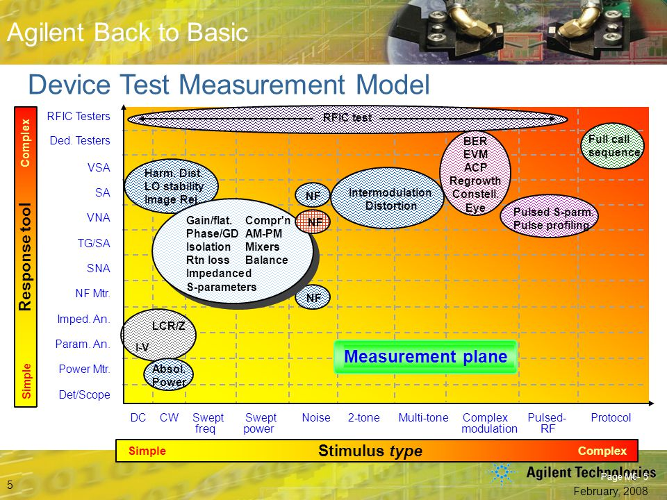 Beyond S-Parameters © Agilent Technologies, Inc. 2007 Aerospace and Defense Symposium 2007 Agilent Back to Basic February, 2008 5 Agilent Back to Basi