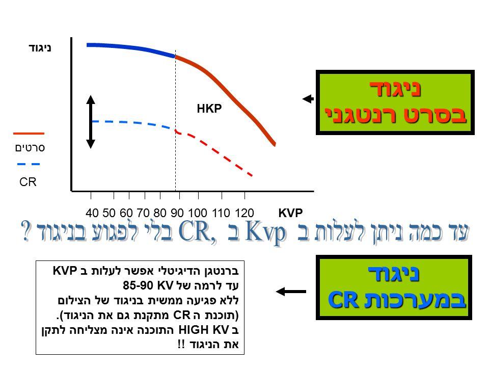 ניגוד בסרט רנטגני ניגוד במערכות CR KVP ניגוד 40 50 60 70 80 90 100 110 120 סרטים CR HKP ברנטגן הדיגיטלי אפשר לעלות ב KVP עד לרמה של KV 85-90 ללא פגיעה ממשית בניגוד של הצילום (תוכנת ה CR מתקנת גם את הניגוד).