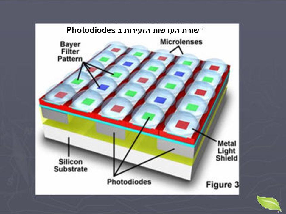 שורת העדשות הזעירות ב Photodiodes