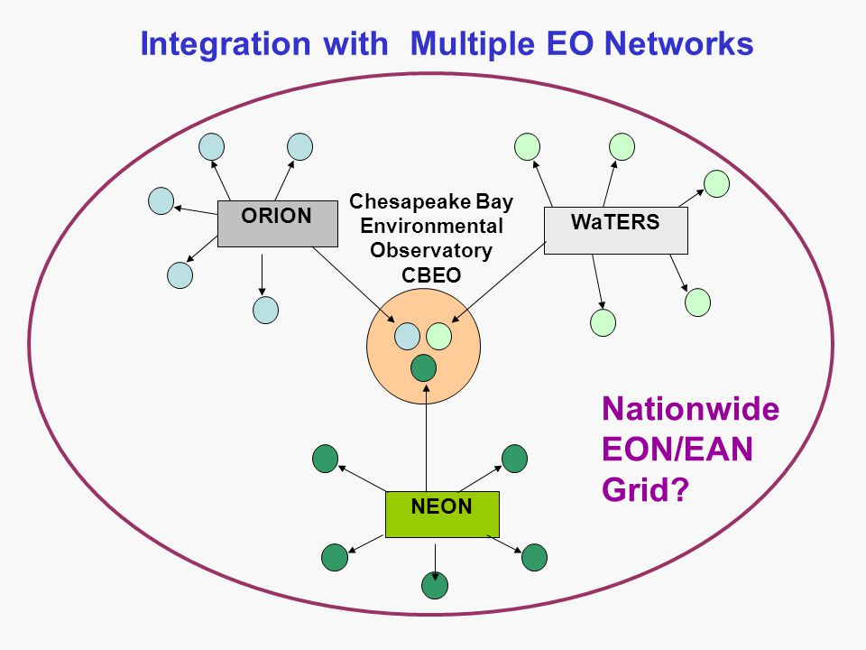 ORION WaTERS NEON Chesapeake Bay Environmental Observatory CBEO Integration with Multiple EO Networks Nationwide EON/EAN Grid