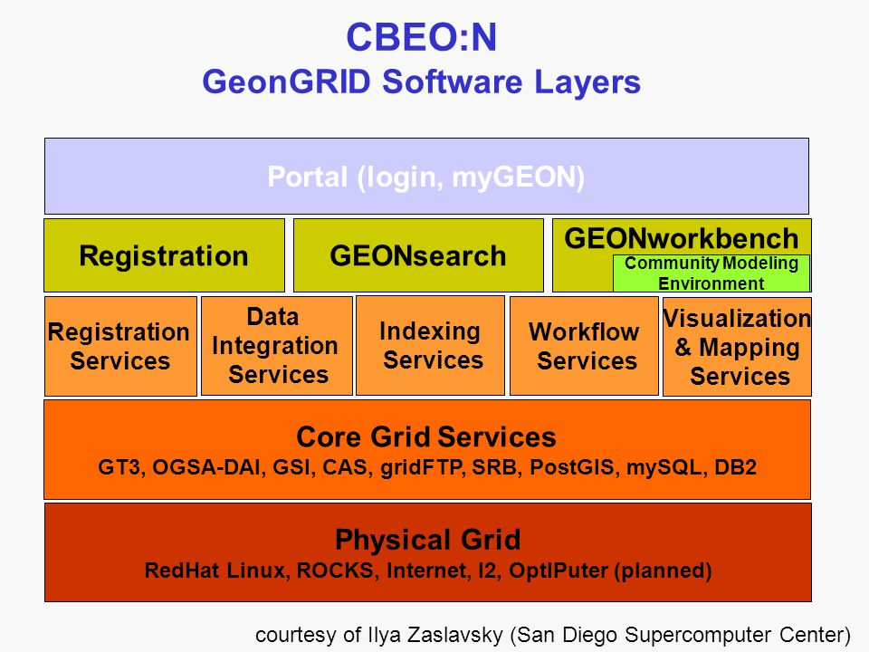 Core Grid Services GT3, OGSA-DAI, GSI, CAS, gridFTP, SRB, PostGIS, mySQL, DB2 Portal (login, myGEON) Physical Grid RedHat Linux, ROCKS, Internet, I2, OptIPuter (planned) Registration Services Data Integration Services Indexing Services Workflow Services Visualization & Mapping Services RegistrationGEONsearch GEONworkbench Community Modeling Environment courtesy of Ilya Zaslavsky (San Diego Supercomputer Center) CBEO:N GeonGRID Software Layers