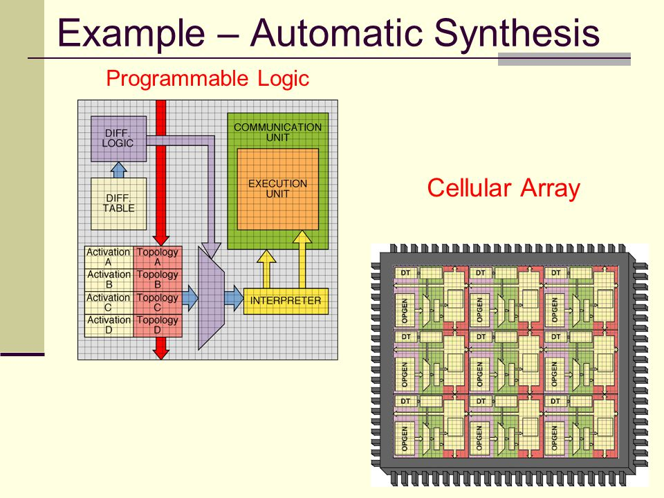 Example – Automatic Synthesis Programmable Logic Cellular Array