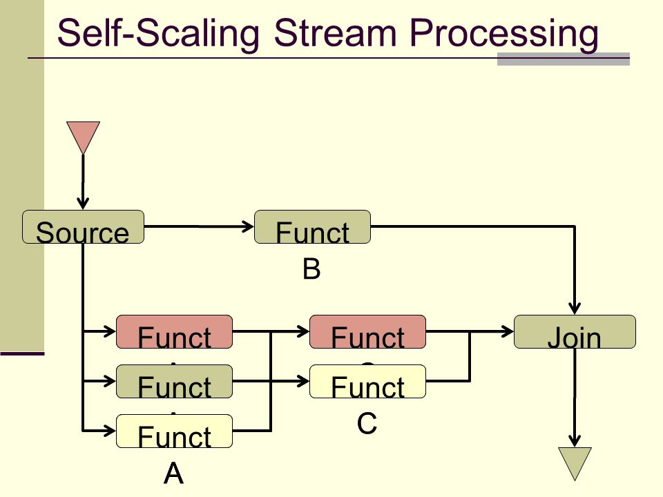 Self-Scaling Stream Processing Source Funct A Funct B Funct C JoinFunct A Funct C Funct A Funct C Funct A Funct C