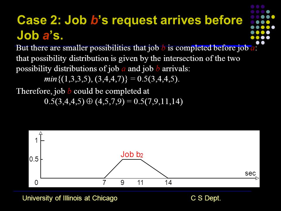 University of Illinois at ChicagoC S Dept. Case 2: Job b's request arrives before Job a's.