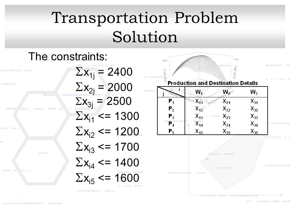 Transportation Problem Solution The constraints:  x 1j = 2400  x 2j = 2000  x 3j = 2500  x i1 <= 1300  x i2 <= 1200  x i3 <= 1700  x i4 <= 1400  x i5 <= 1600