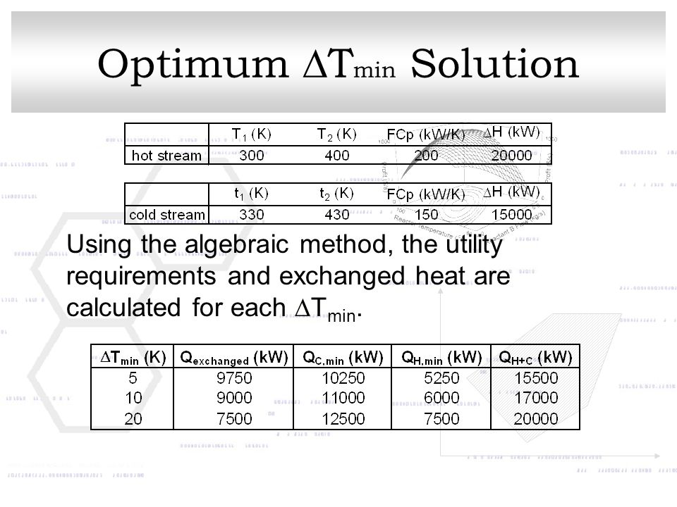 Optimum  T min Solution Using the algebraic method, the utility requirements and exchanged heat are calculated for each  T min.