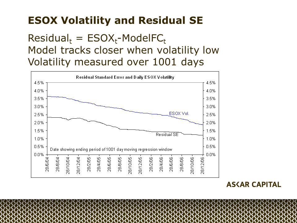 ESOX Volatility and Residual SE Residual t = ESOX t -ModelFC t Model tracks closer when volatility low Volatility measured over 1001 days