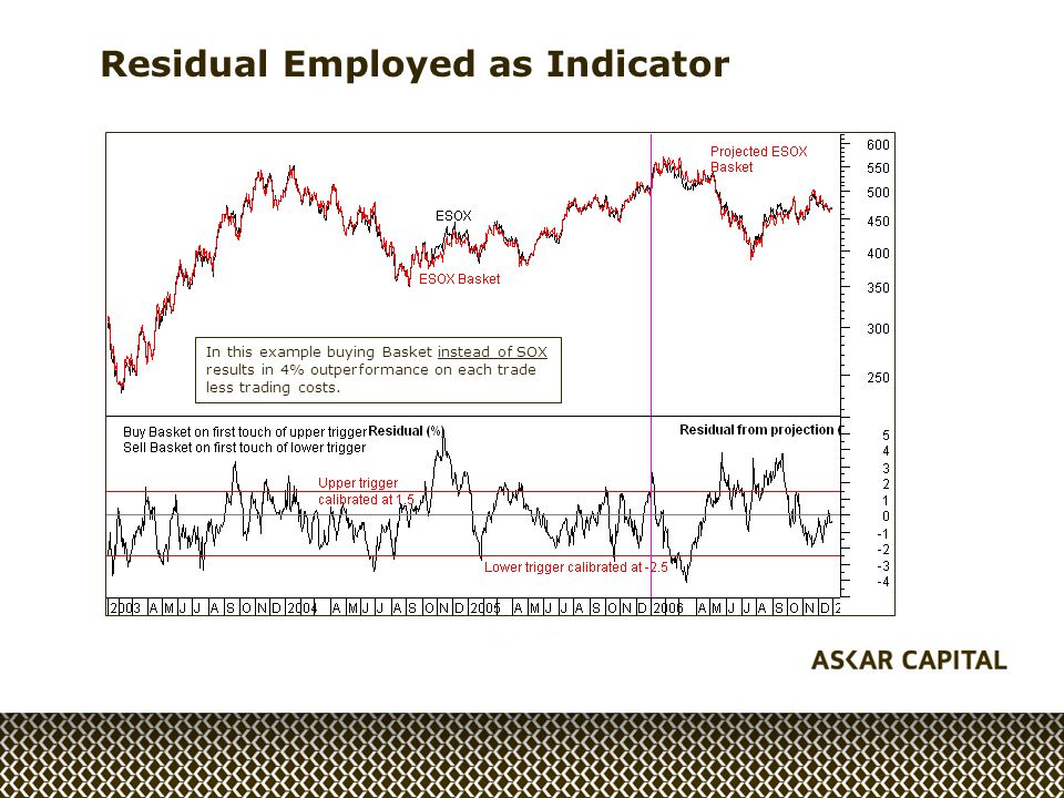Residual Employed as Indicator In this example buying Basket instead of SOX results in 4% outperformance on each trade less trading costs.