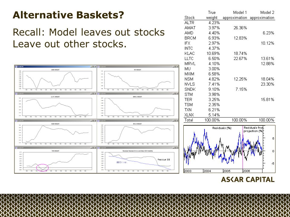Alternative Baskets Recall: Model leaves out stocks Leave out other stocks. ESOX Vol. Residual SE