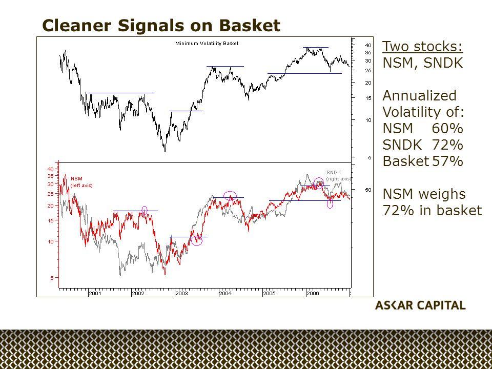 Cleaner Signals on Basket Two stocks: NSM, SNDK Annualized Volatility of: NSM60% SNDK72% Basket57% NSM weighs 72% in basket