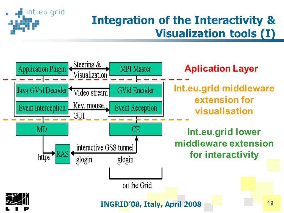 INGRID'08, Italy, April 2008 19 Integration of the Interactivity & Visualization tools (I) Aplication Layer Int.eu.grid middleware extension for visualisation Int.eu.grid lower middleware extension for interactivity