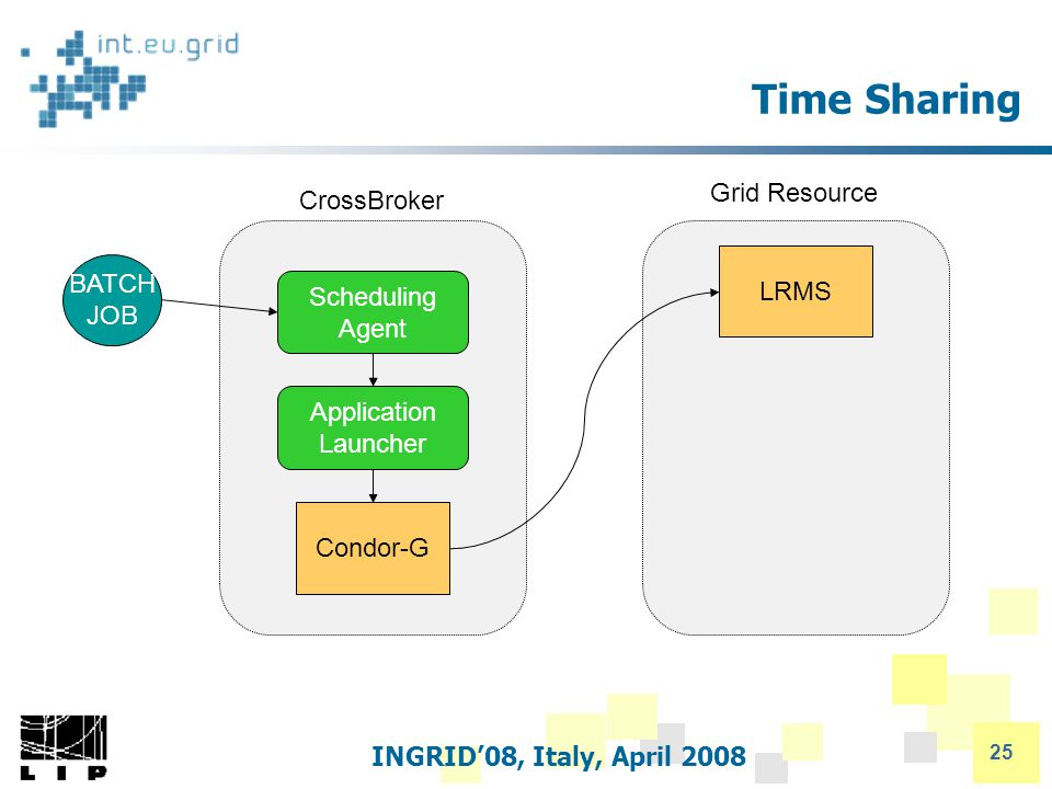 INGRID'08, Italy, April 2008 25 Time Sharing Scheduling Agent Condor-G CrossBroker Application Launcher Grid Resource LRMS BATCH JOB