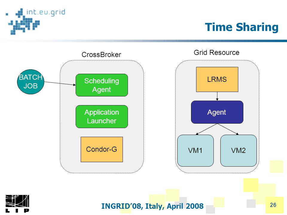 INGRID'08, Italy, April 2008 26 Time Sharing Scheduling Agent Condor-G CrossBroker Application Launcher Grid Resource LRMS Agent VM1VM2 BATCH JOB