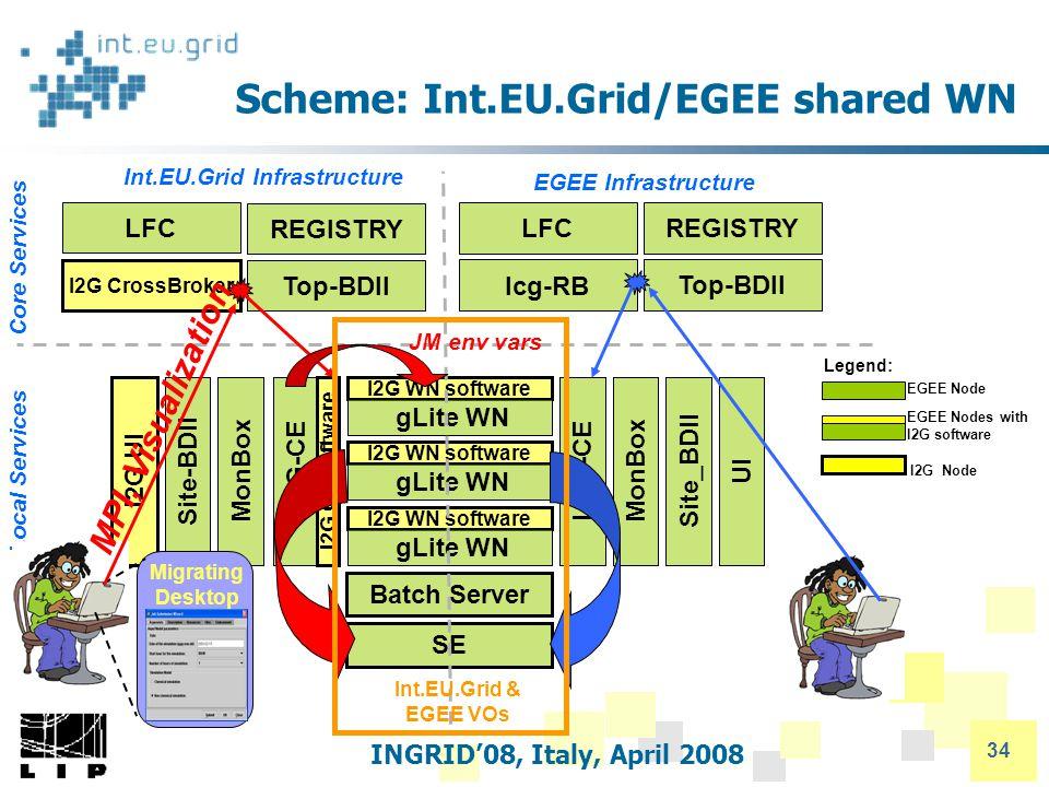 INGRID'08, Italy, April 2008 34 Scheme: Int.EU.Grid/EGEE shared WN I2G CrossBroker LFC REGISTRY Top-BDII lcg-RB Top-BDII LFCREGISTRY Int.EU.Grid Infrastructure EGEE Infrastructure I2G UI Batch Server MonBoxSite_BDII LCG-CE I2G CE software I2G WN software gLite WN I2G WN software gLite WN I2G WN software gLite WN LCG-CEUIMonBox Site-BDII SE Core Services Local Services EGEE Node EGEE Nodes with I2G software I2G Node Legend: Migrating Desktop JM env vars MPI, Visualization Int.EU.Grid & EGEE VOs