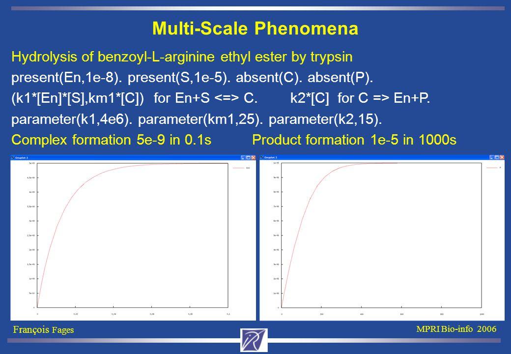 François Fages MPRI Bio-info 2006 Multi-Scale Phenomena Hydrolysis of benzoyl-L-arginine ethyl ester by trypsin present(En,1e-8). present(S,1e-5). abs