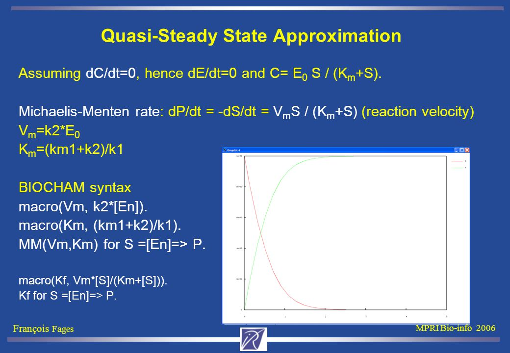 François Fages MPRI Bio-info 2006 Quasi-Steady State Approximation Assuming dC/dt=0, hence dE/dt=0 and C= E 0 S / (K m +S).