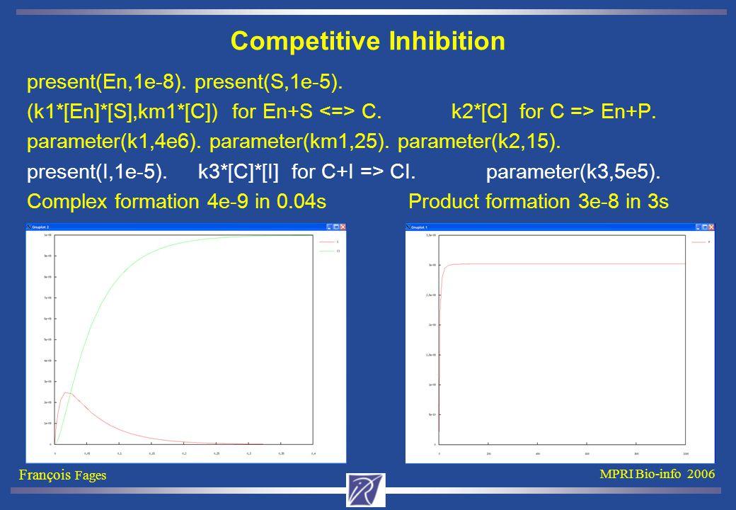 François Fages MPRI Bio-info 2006 Competitive Inhibition present(En,1e-8). present(S,1e-5). (k1*[En]*[S],km1*[C]) for En+S C. k2*[C] for C => En+P. pa