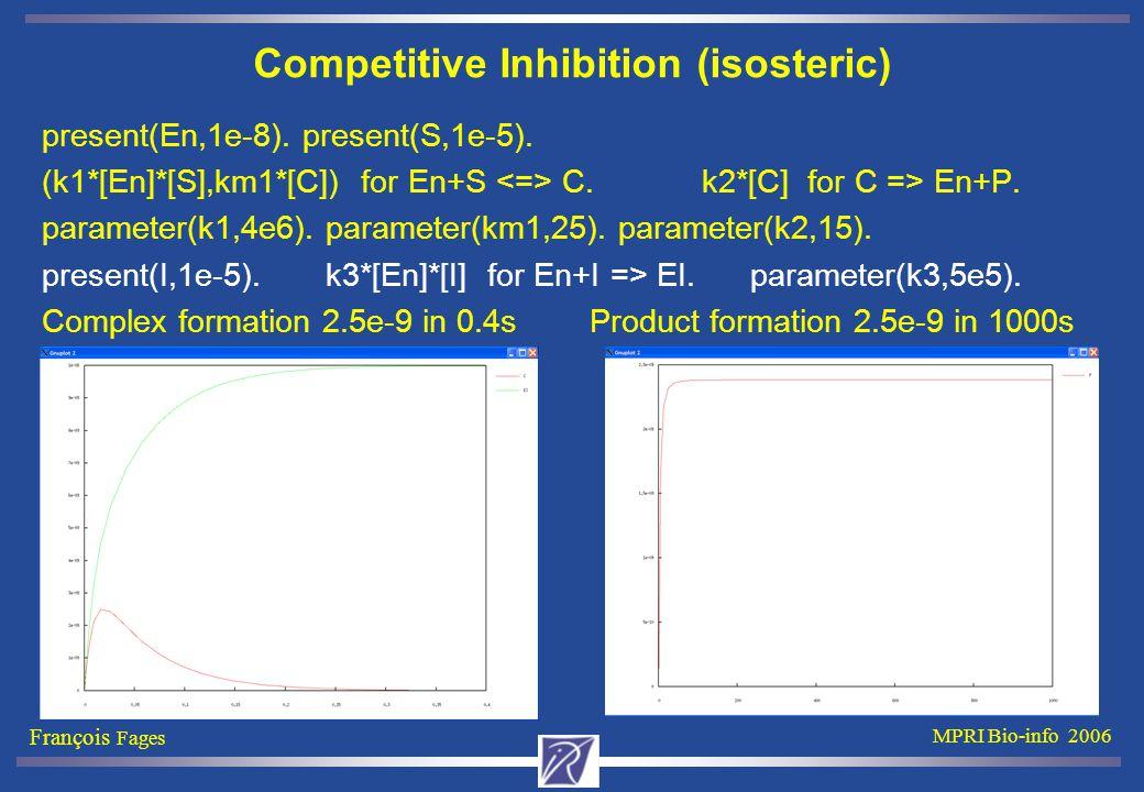 François Fages MPRI Bio-info 2006 Competitive Inhibition (isosteric) present(En,1e-8). present(S,1e-5). (k1*[En]*[S],km1*[C]) for En+S C. k2*[C] for C
