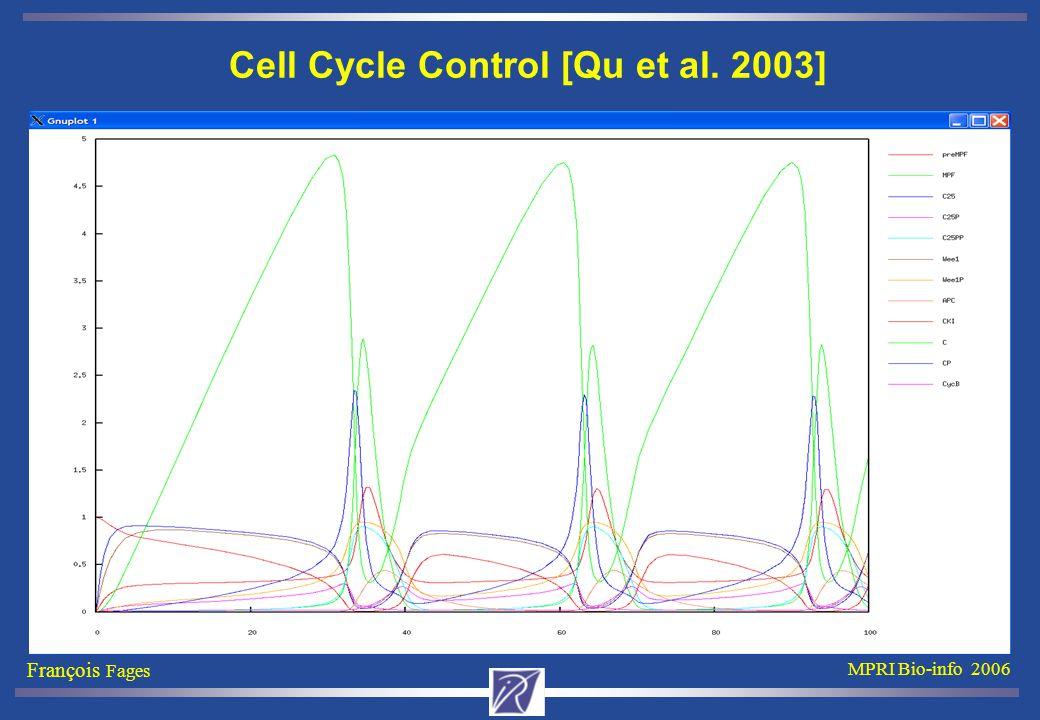 François Fages MPRI Bio-info 2006 Cell Cycle Control [Qu et al. 2003]