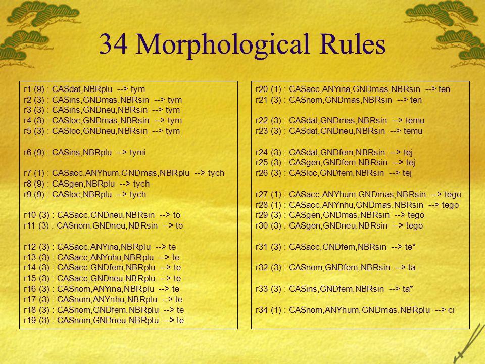 34 Morphological Rules r1 (9) : CASdat,NBRplu --> tym r2 (3) : CASins,GNDmas,NBRsin --> tym r3 (3) : CASins,GNDneu,NBRsin --> tym r4 (3) : CASloc,GNDm