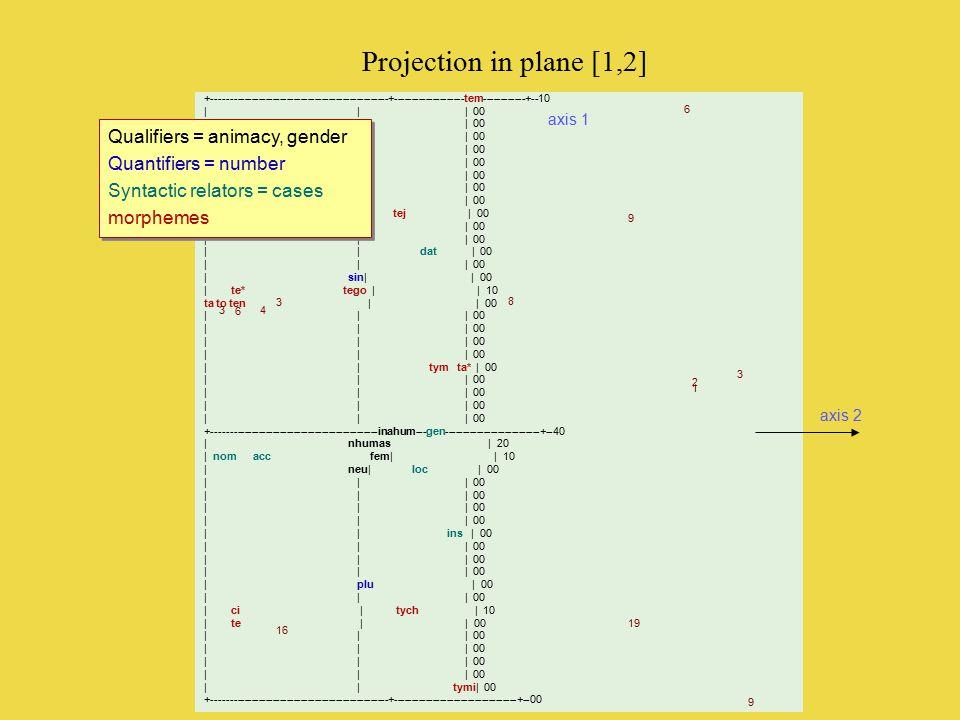 Proj. In plane [1,2] PROJECTION DANS LE PLAN FACTORIEL [1,2] | Horizontal: Axe #2 (Inertie: 12.81%) ——— Vertical: Axe #1 (Inertie: 13.05%) | Largeur: