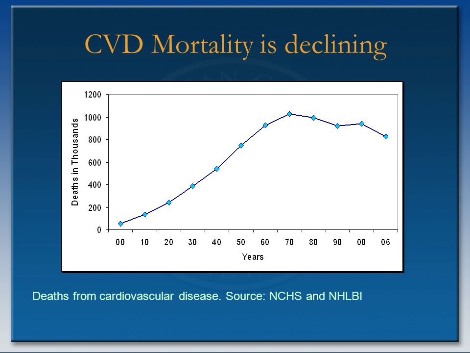 CVD Mortality is declining Deaths from cardiovascular disease. Source: NCHS and NHLBI