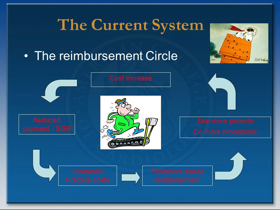 The Current System The reimbursement Circle Reduced payment - SGR Increased Practice costs Procedure based reimbursement See more patients Do more pro