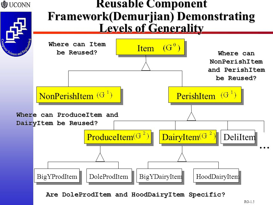 RO-1.16 Architectural Specification/Deployment of Distributed Systems(Demurjian/Shvartsman)  Architect/Deploy of Distributed Software  Formal Definition (textually in Z or graphically in UML) of a Distributed Application  (Re)Deploy (Existing) New Distributed Application  Distributing Standalone Legacy Application  I 5 : An Integrated Five-Level Specification Framework for Distributed Systems  Support for the Architectural Specification of OO and Component Based Distributed Systems  With a Uniform Notation and With Different Levels of Abstraction