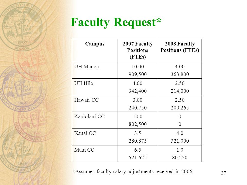 27 Faculty Request* Campus2007 Faculty Positions (FTEs) 2008 Faculty Positions (FTEs) UH Manoa10.00 909,500 4.00 363,800 UH Hilo4.00 342,400 2.50 214,