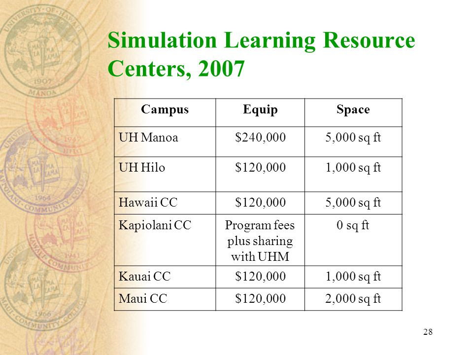 28 Simulation Learning Resource Centers, 2007 CampusEquipSpace UH Manoa$240,0005,000 sq ft UH Hilo$120,0001,000 sq ft Hawaii CC$120,0005,000 sq ft Kap