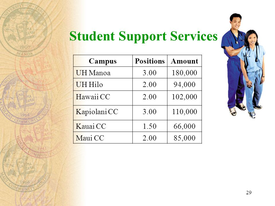29 Student Support Services CampusPositionsAmount UH Manoa3.00180,000 UH Hilo2.0094,000 Hawaii CC2.00102,000 Kapiolani CC3.00110,000 Kauai CC1.5066,000 Maui CC2.0085,000