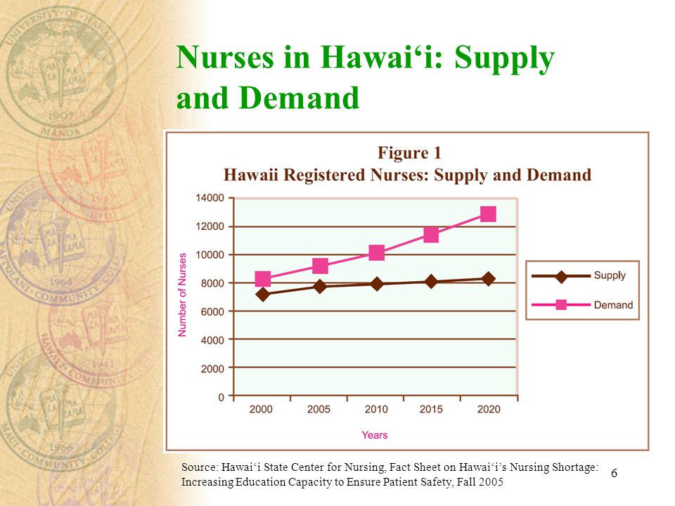6 Nurses in Hawai'i: Supply and Demand Source: Hawai'i State Center for Nursing, Fact Sheet on Hawai'i's Nursing Shortage: Increasing Education Capacity to Ensure Patient Safety, Fall 2005