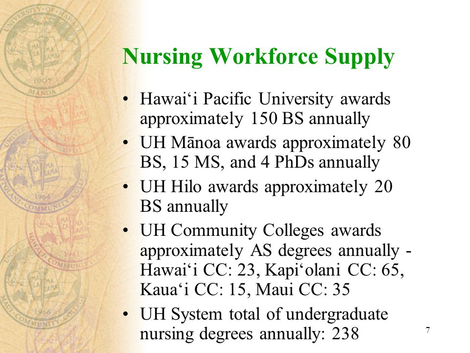 7 Nursing Workforce Supply Hawai'i Pacific University awards approximately 150 BS annually UH Mānoa awards approximately 80 BS, 15 MS, and 4 PhDs annually UH Hilo awards approximately 20 BS annually UH Community Colleges awards approximately AS degrees annually - Hawai'i CC: 23, Kapi'olani CC: 65, Kaua'i CC: 15, Maui CC: 35 UH System total of undergraduate nursing degrees annually: 238