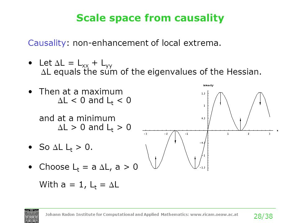 Johann Radon Institute for Computational and Applied Mathematics:   28/38 Scale space from causality Causality: non-enhancement of local extrema.