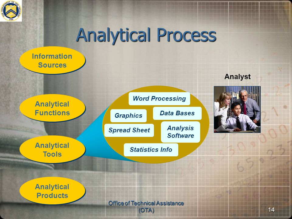Office of Technical Assistance (OTA)14 Word Processing Spread Sheet Graphics Data Bases Analysis Software Statistics Info Analytical Process Analyst Analytical Tools Analytical Tools Analytical Functions Analytical Functions Analytical Products Analytical Products Information Sources Information Sources