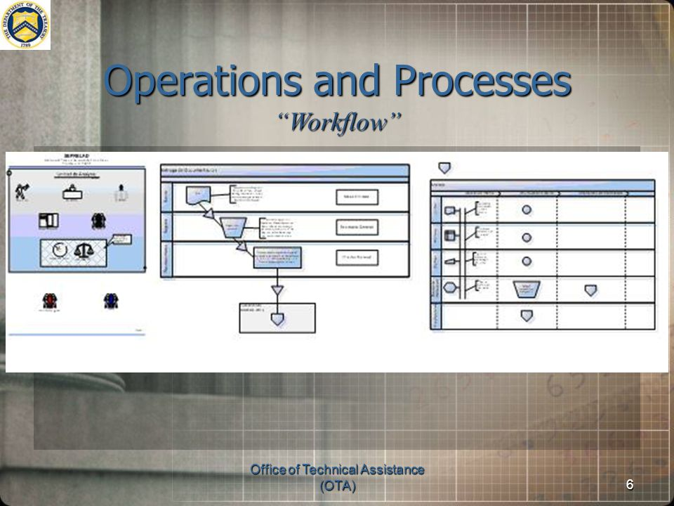 Office of Technical Assistance (OTA)6 Operations and Processes Workflow