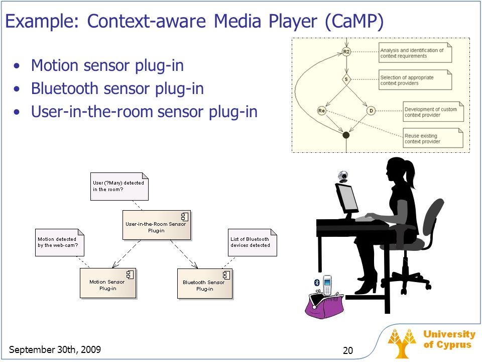 September 30th, 2009 20 Example: Context-aware Media Player (CaMP) Motion sensor plug-in Bluetooth sensor plug-in User-in-the-room sensor plug-in