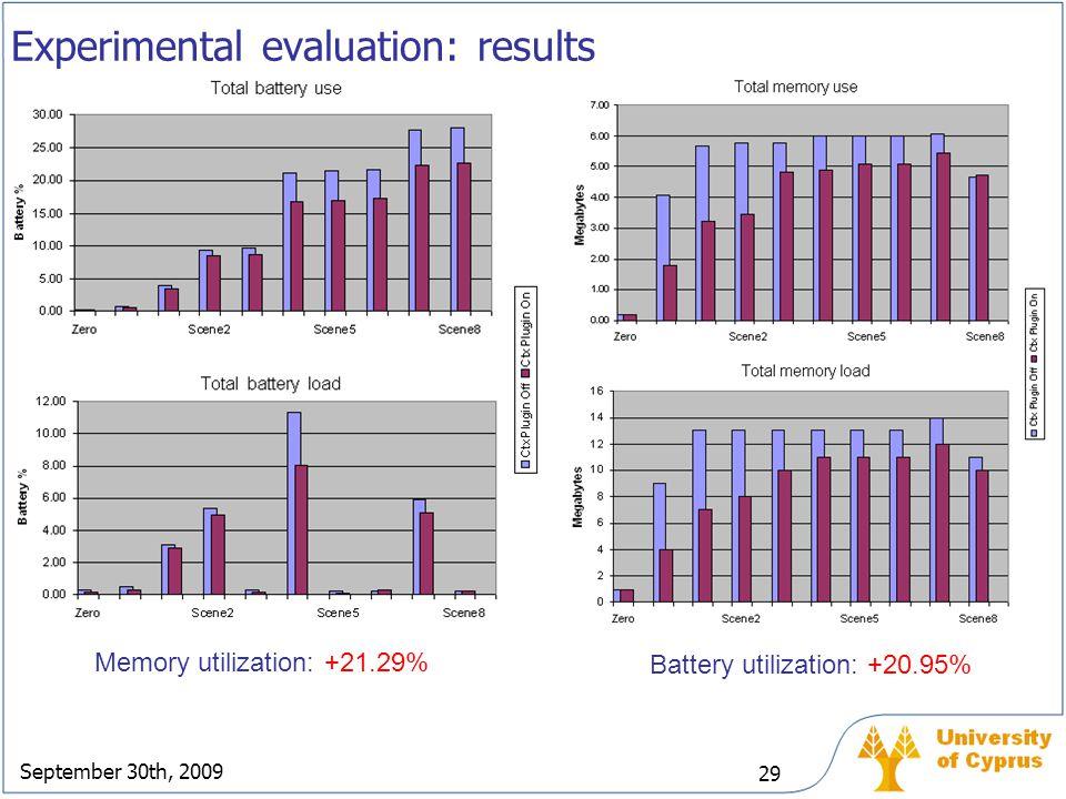 September 30th, 2009 29 Experimental evaluation: results Memory utilization: +21.29% Battery utilization: +20.95%