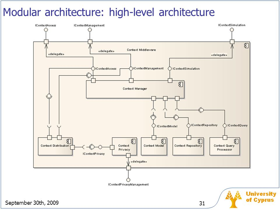 September 30th, 2009 31 Modular architecture: high-level architecture