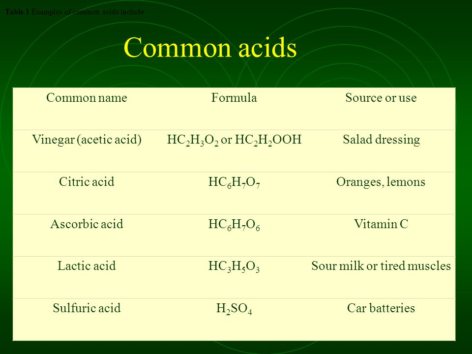 Common acids Common nameFormulaSource or use Vinegar (acetic acid)HC 2 H 3 O 2 or HC 2 H 2 OOHSalad dressing Citric acidHC 6 H 7 O 7 Oranges, lemons Ascorbic acidHC 6 H 7 O 6 Vitamin C Lactic acidHC 3 H 5 O 3 Sour milk or tired muscles Sulfuric acidH 2 SO 4 Car batteries Table 1 Examples of common acids include
