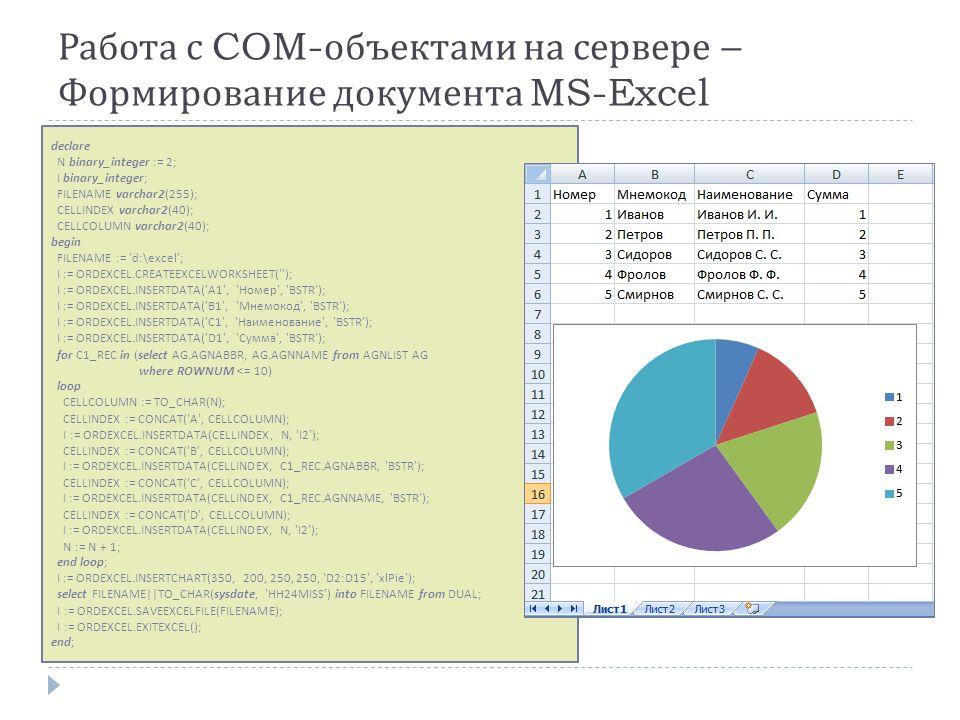 Работа с COM- объектами на сервере – Формирование документа MS-Excel declare N binary_integer := 2; I binary_integer; FILENAME varchar2(255); CELLINDEX varchar2(40); CELLCOLUMN varchar2(40); begin FILENAME := d:\excel ; I := ORDEXCEL.CREATEEXCELWORKSHEET( ); I := ORDEXCEL.INSERTDATA( A1 , Номер , BSTR ); I := ORDEXCEL.INSERTDATA( B1 , Мнемокод , BSTR ); I := ORDEXCEL.INSERTDATA( C1 , Наименование , BSTR ); I := ORDEXCEL.INSERTDATA( D1 , Сумма , BSTR ); for C1_REC in (select AG.AGNABBR, AG.AGNNAME from AGNLIST AG where ROWNUM <= 10) loop CELLCOLUMN := TO_CHAR(N); CELLINDEX := CONCAT( A , CELLCOLUMN); I := ORDEXCEL.INSERTDATA(CELLINDEX, N, I2 ); CELLINDEX := CONCAT( B , CELLCOLUMN); I := ORDEXCEL.INSERTDATA(CELLINDEX, C1_REC.AGNABBR, BSTR ); CELLINDEX := CONCAT( C , CELLCOLUMN); I := ORDEXCEL.INSERTDATA(CELLINDEX, C1_REC.AGNNAME, BSTR ); CELLINDEX := CONCAT( D , CELLCOLUMN); I := ORDEXCEL.INSERTDATA(CELLINDEX, N, I2 ); N := N + 1; end loop; I := ORDEXCEL.INSERTCHART(350, 200, 250, 250, D2:D15 , xlPie ); select FILENAME||TO_CHAR(sysdate, HH24MISS ) into FILENAME from DUAL; I := ORDEXCEL.SAVEEXCELFILE(FILENAME); I := ORDEXCEL.EXITEXCEL(); end;