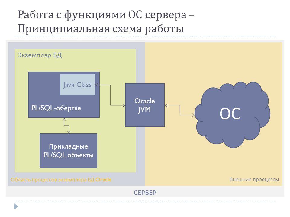Работа с функциями ОС сервера – Принципиальная схема работы СЕРВЕР Внешние проецессыОбласть процессов экземпляра БД Oracle Экземпляр БД Oracle JVM PL/SQL- обёртка Java Class ОС Прикладные PL/SQL объекты