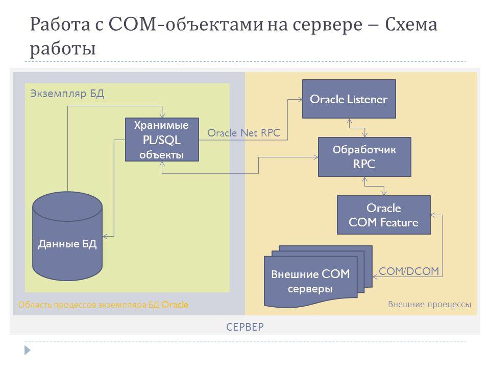 СЕРВЕР Внешние проецессыОбласть процессов экземпляра БД Oracle Работа с COM- объектами на сервере – Схема работы Экземпляр БД Хранимые PL/SQL объекты Oracle Listener Обработчик RPC Oracle COM Feature Данные БД Внешние COM серверы COM/DCOM Oracle Net RPC